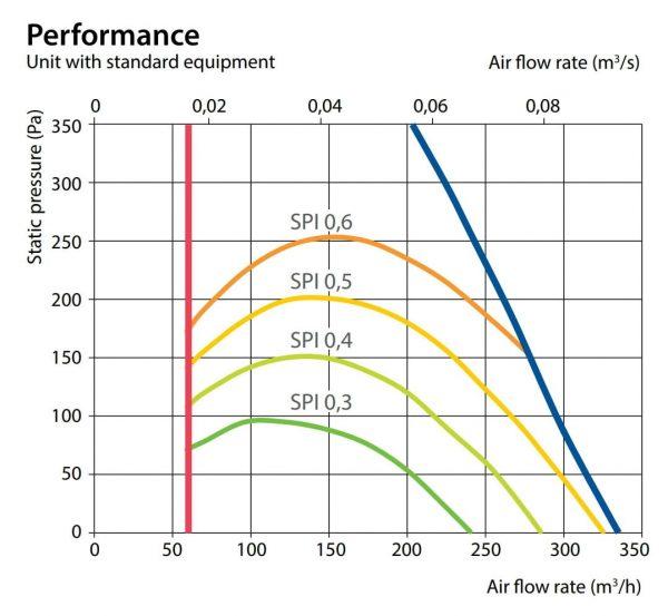 Komfovent CF-150F Centrala de ventilatie