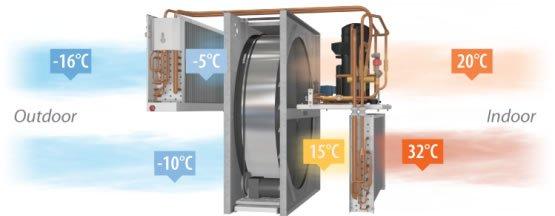 Komfovent RHP 800 U 6.1/5.8 ventilatie centralizata cu pompa de caldura