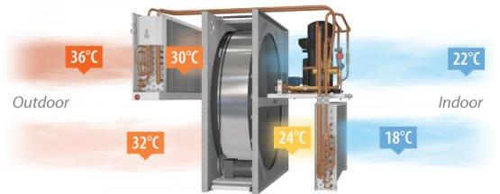 Komfovent RHP 600 U 4.4/3.8 ventilatie centralizata cu pompa de caldura