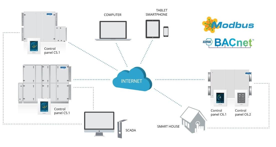 Controlarea ventilatie smart de la distanta (Remote Control)