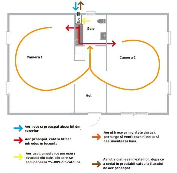 Pax inVENTer Eos 100H Ventilatie recuperare de caldura Semicentralizata