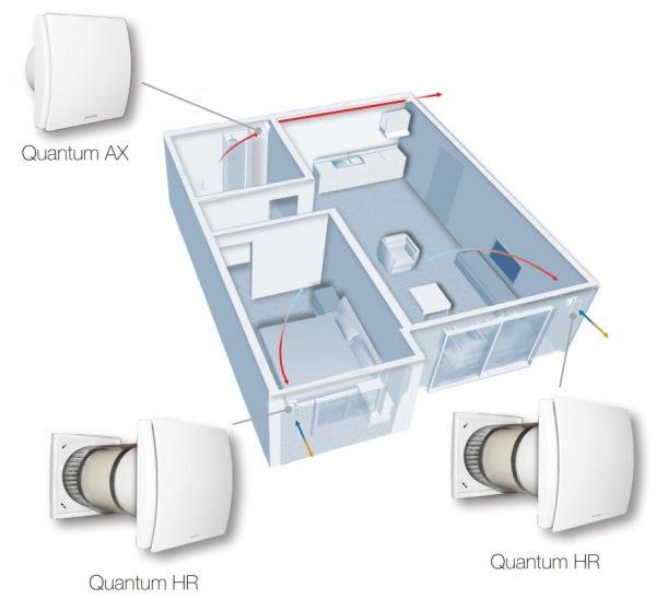 Aerauliqa Quantum HR 100 ventilatie cu recuperare de caldura