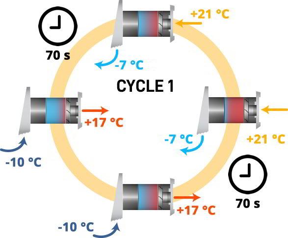 cicluri extractie ventilatie descentralizata