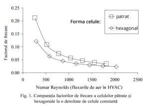 factorul de frecare recuperator de caldura ceramic hexagonal