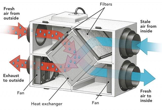 Centrala Ventilatie cu recuperare de căldură (HRV) sau cu recuperare de energie (ERV): Care este unitatea potrivită pentru casa ta?