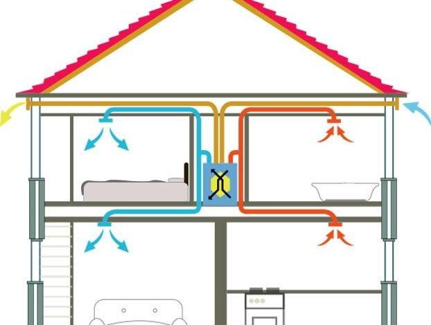 Meritӑ sӑ folosești un sistem de ventilație cu recuperare de cӑldurӑ?