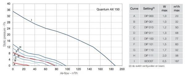 Ventilatoare baie QUANTUM AX 150 HT cu senzor de umiditate si timer