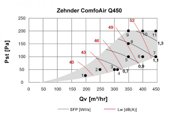 Zehnder ComfoAir Q450 HRV Recuperator caldura Centrala